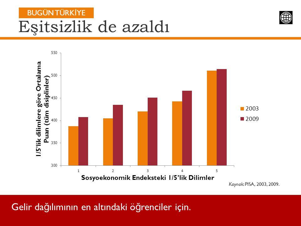 Eşitsizlik de azaldı Kaynak: PISA, 2003, 2009. Gelir da ğ ılımının en altındaki ö ğ renciler için. BUGÜN TÜRK İ YE