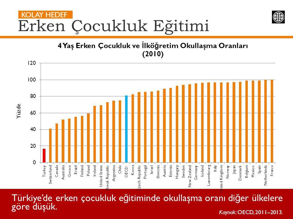 Erken Çocukluk Eğitimi KOLAY HEDEF Türkiye'de erken çocukluk e ğ itiminde okullaşma oranı di ğ er ülkelere göre düşük. Kaynak: OECD, 2011–2013. Yüzde