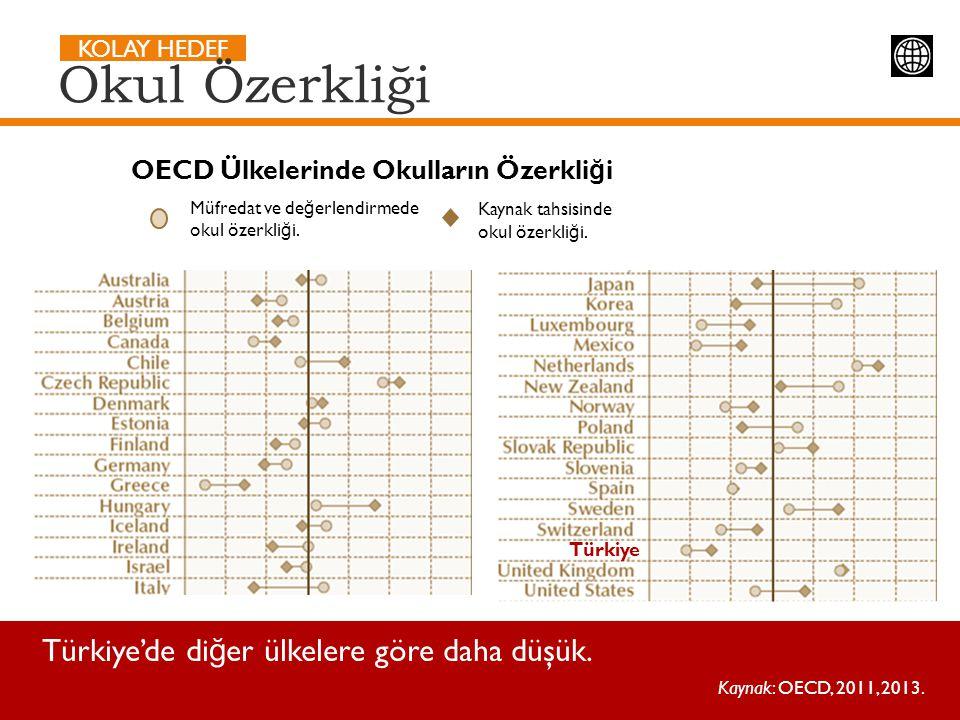 KOLAY HEDEF Türkiye'de di ğ er ülkelere göre daha düşük. Kaynak: OECD, 2011, 2013. Okul Özerkliği OECD Ülkelerinde Okulların Özerkli ğ i Müfredat ve d