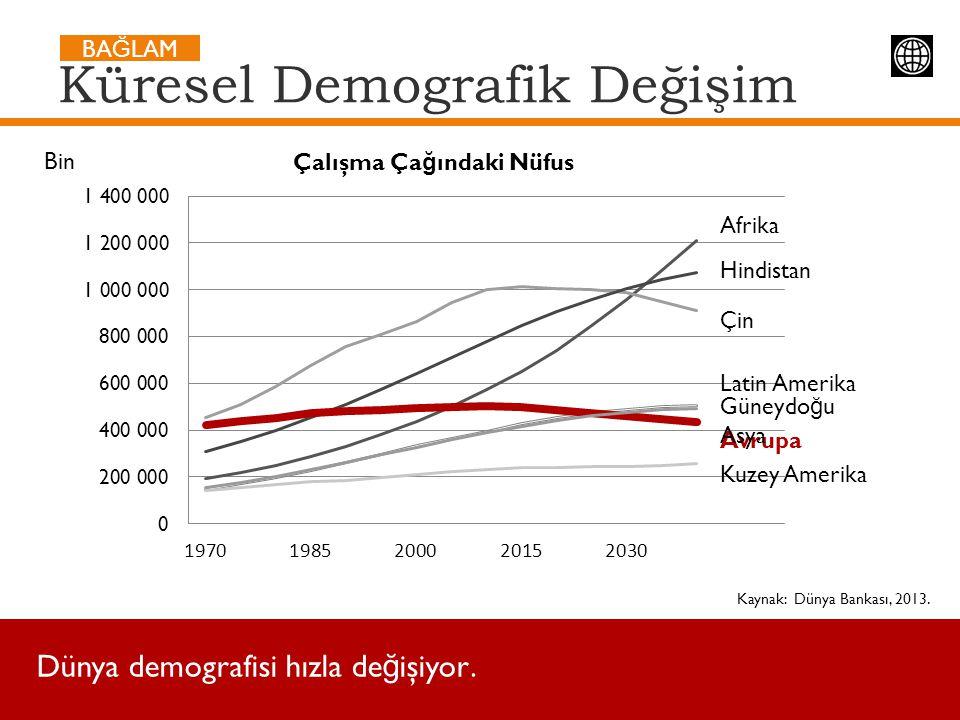 Kaynak: Dünya Bankası, 2013. Küresel Demografik Değişim BA Ğ LAM Afrika Hindistan Çin Avrupa Güneydo ğ u Asya Latin Amerika Kuzey Amerika Dünya demogr