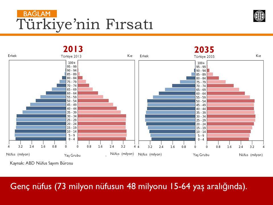 Kaynak: ABD Nüfus Sayım Bürosu Türkiye'nin Fırsatı 2013 2035 Genç nüfus (73 milyon nüfusun 48 milyonu 15-64 yaş aralı ğ ında). BA Ğ LAM Erkek Kız Türk