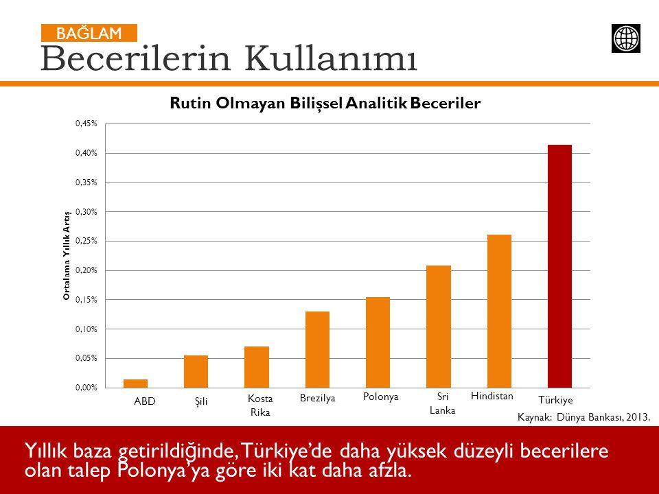 Kaynak: Dünya Bankası, 2013. Yıllık baza getirildi ğ inde, Türkiye'de daha yüksek düzeyli becerilere olan talep Polonya'ya göre iki kat daha afzla. Be