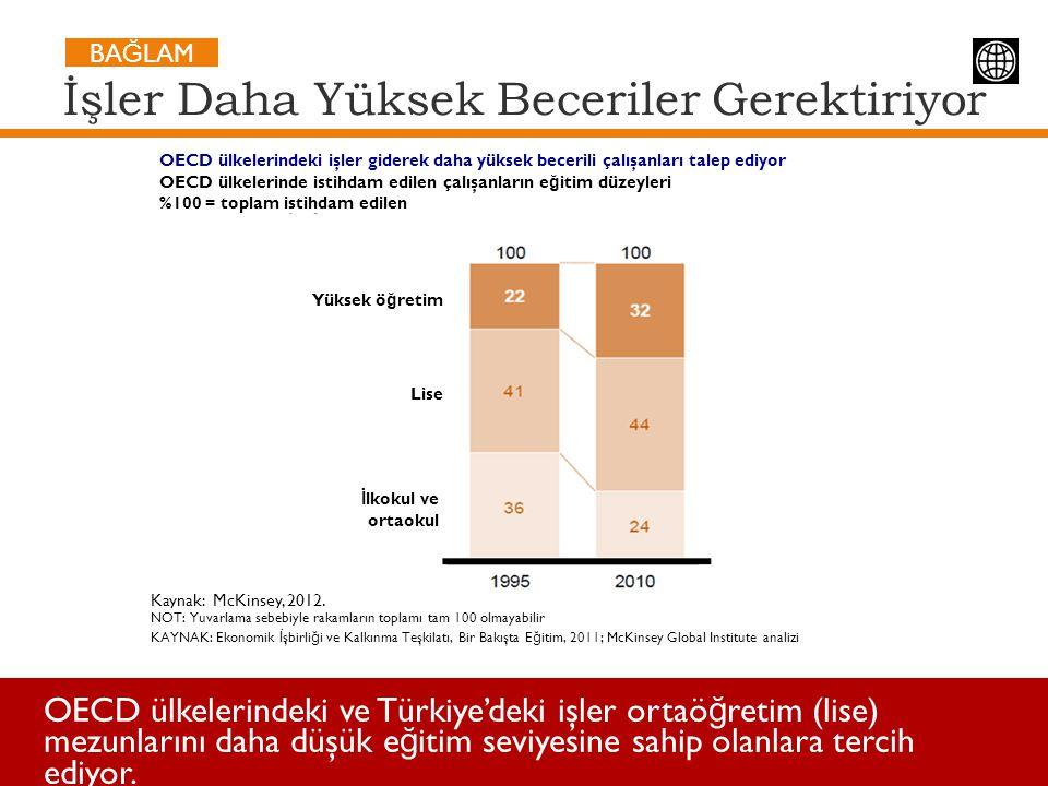 İşler Daha Yüksek Beceriler Gerektiriyor OECD ülkelerindeki ve Türkiye'deki işler ortaö ğ retim (lise) mezunlarını daha düşük e ğ itim seviyesine sahi