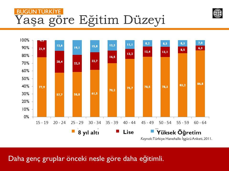 Yaşa göre Eğitim Düzeyi Kaynak: Türkiye Hanehalkı İ şgücü Anketi, 2011. BUGÜN TÜRK İ YE Daha genç gruplar önceki nesle göre daha e ğ itimli. 8 yıl alt