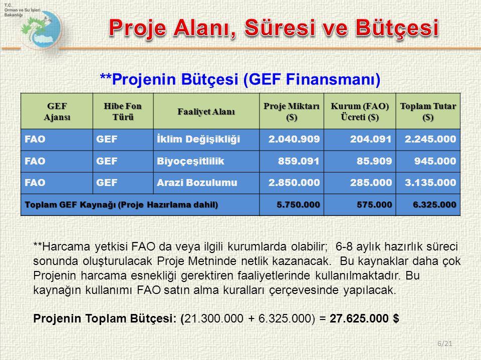 6/21 **Projenin Bütçesi (GEF Finansmanı) GEF Ajansı Hibe Fon Türü Faaliyet Alanı Proje Miktarı ($) Kurum (FAO) Ücreti ($) Toplam Tutar ($) FAOGEFİklim Değişikliği2.040.909204.0912.245.000 FAOGEFBiyoçeşitlilik859.09185.909945.000 FAOGEFArazi Bozulumu2.850.000285.0003.135.000 Toplam GEF Kaynağı (Proje Hazırlama dahil) 5.750.000575.0006.325.000 **Harcama yetkisi FAO da veya ilgili kurumlarda olabilir; 6-8 aylık hazırlık süreci sonunda oluşturulacak Proje Metninde netlik kazanacak.