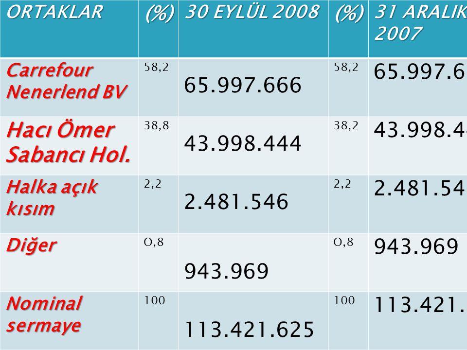 ORTAKLAR(%) 30 EYLÜL 2008 (%) 31 ARALIK 2007 Carrefour Nenerlend BV 58,2 65.997.666 58,2 65.997.666 Hacı Ömer Sabancı Hol.