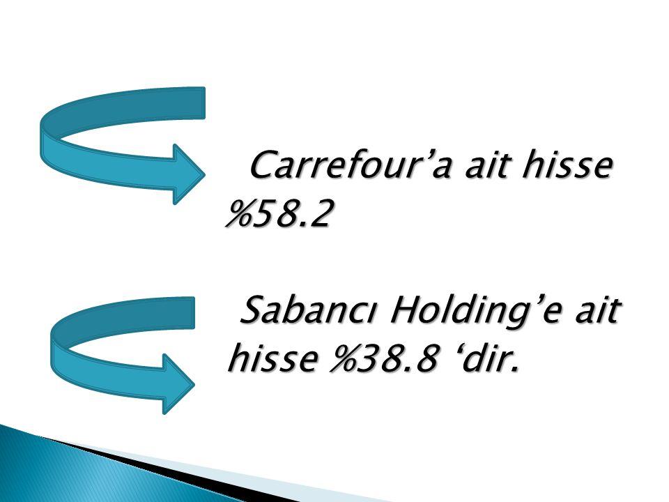 Carrefour'a ait hisse %58.2 %58.2 Sabancı Holding'e ait hisse %38.8 'dir. hisse %38.8 'dir.