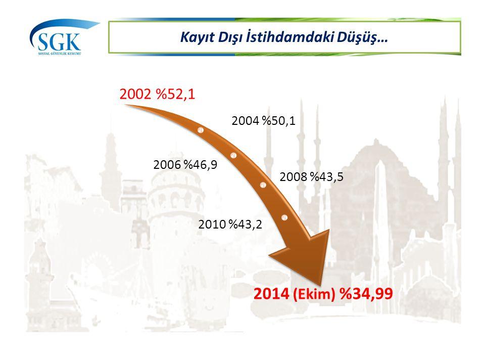 2002 %52,1 2004 %50,1 2006 %46,9 2008 %43,5 2010 %43,2 2014 (Ekim) %34,99 Kayıt Dışı İstihdamdaki Düşüş…