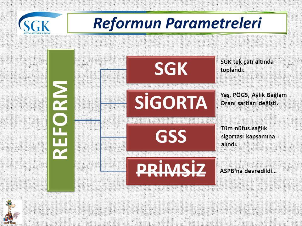 Reformun Parametreleri REFORM SGK SİGORTA GSS PRİMSİZ SGK tek çatı altında toplandı. Yaş, PÖGS, Aylık Bağlam Oranı şartları değişti. Tüm nüfus sağlık