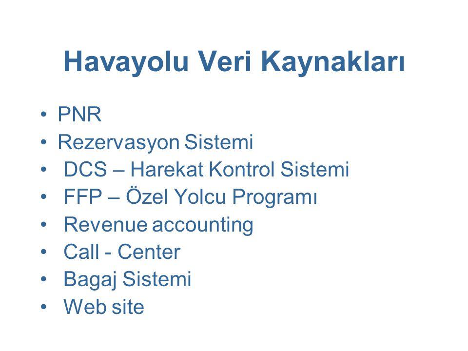 Havayolu Veri Kaynakları PNR Rezervasyon Sistemi DCS – Harekat Kontrol Sistemi FFP – Özel Yolcu Programı Revenue accounting Call - Center Bagaj Sistem