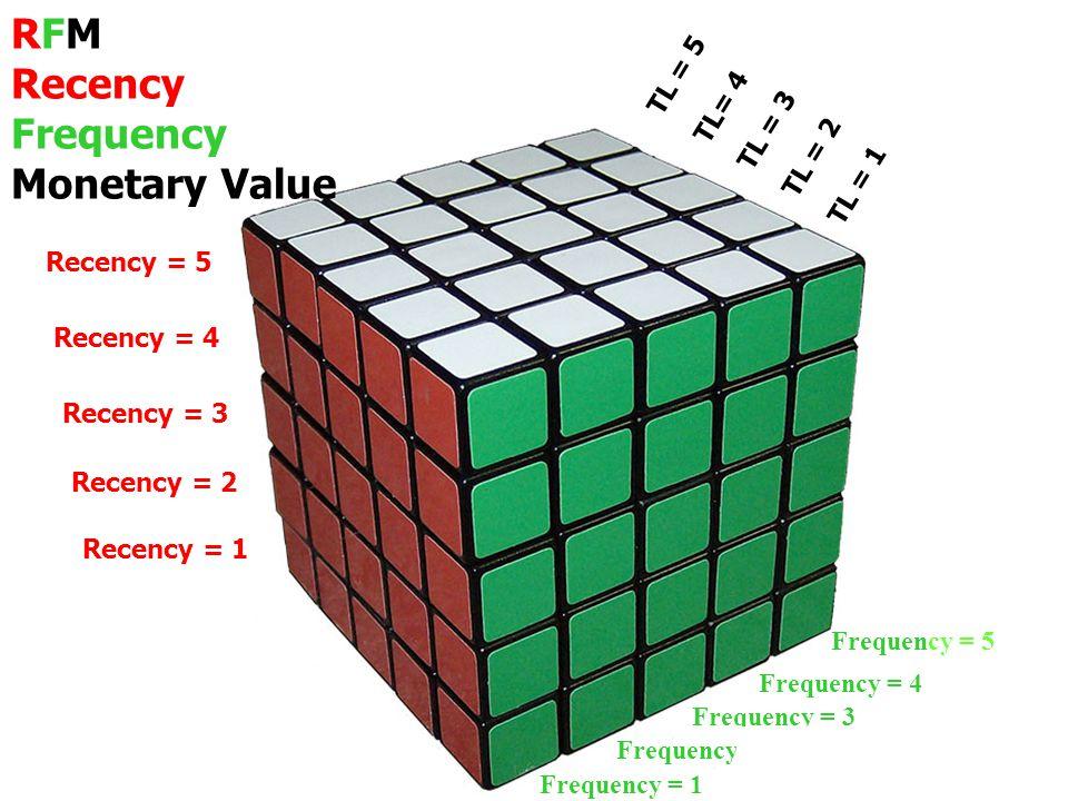 RFM Recency Frequency Monetary Value Recency = 5 Recency = 4 Recency = 3 Recency = 2 Recency = 1 TL = 5 TL= 4 TL = 3 TL = 2 TL = 1 Frequency = 5 Frequ