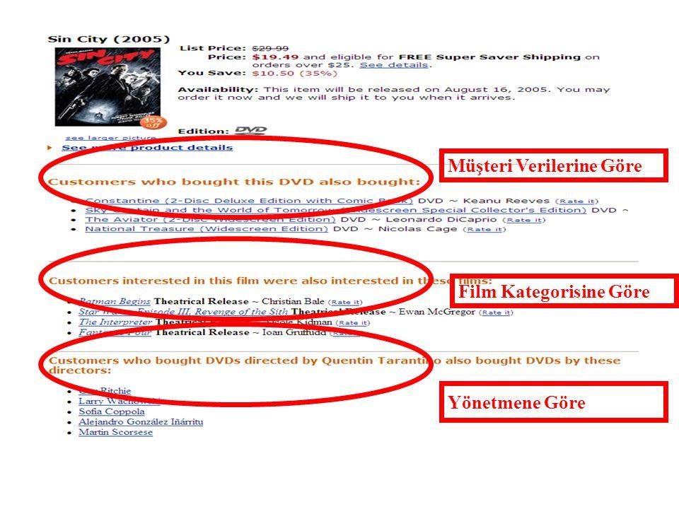 Müşteri Verilerine Göre Film Kategorisine Göre Yönetmene Göre
