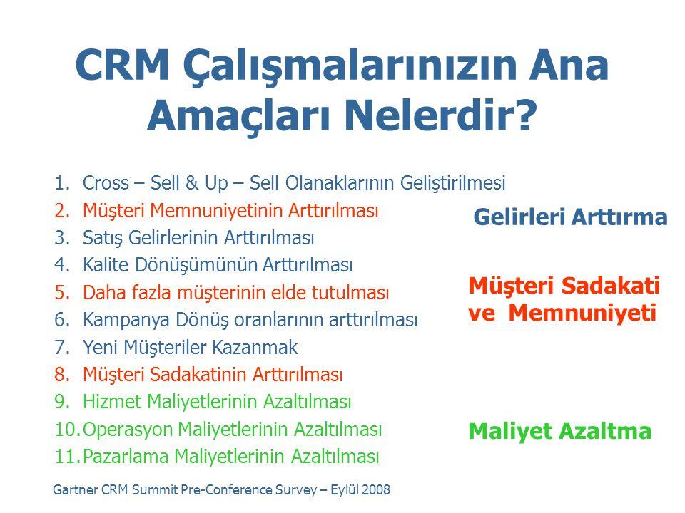 CRM Çalışmalarınızın Ana Amaçları Nelerdir? 1.Cross – Sell & Up – Sell Olanaklarının Geliştirilmesi 2.Müşteri Memnuniyetinin Arttırılması 3.Satış Geli
