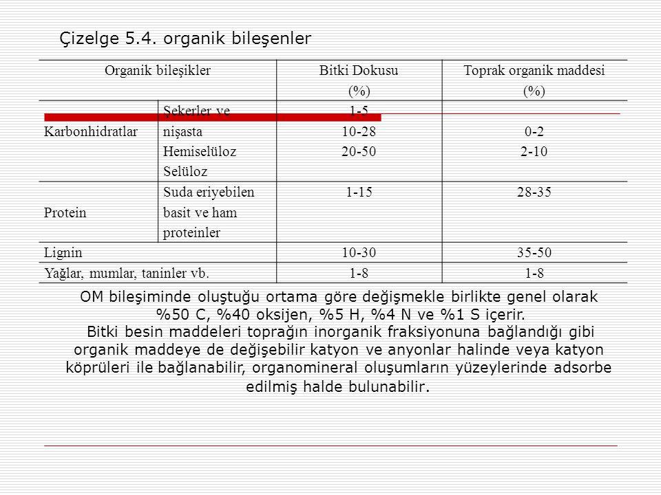 Organik bileşikler Bitki Dokusu (%) Toprak organik maddesi (%) Karbonhidratlar Şekerler ve nişasta Hemiselüloz Selüloz 1-5 10-28 20-50 0-2 2-10 Protein Suda eriyebilen basit ve ham proteinler 1-1528-35 Lignin10-3035-50 Yağlar, mumlar, taninler vb.1-8 OM bileşiminde oluştuğu ortama göre değişmekle birlikte genel olarak %50 C, %40 oksijen, %5 H, %4 N ve %1 S içerir.