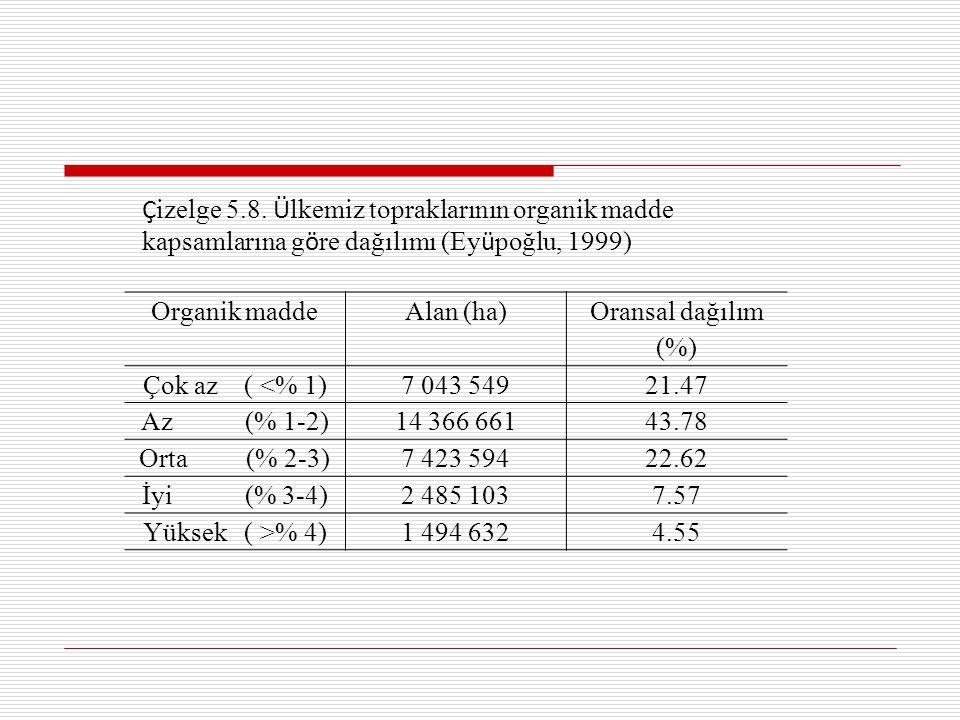 Organik maddeAlan (ha) Oransal dağılım (%) Çok az ( <% 1)7 043 54921.47 Az (% 1-2)14 366 66143.78 Orta (% 2-3)7 423 59422.62 İyi (% 3-4)2 485 1037.57 Yüksek ( >% 4)1 494 6324.55 Ç izelge 5.8.