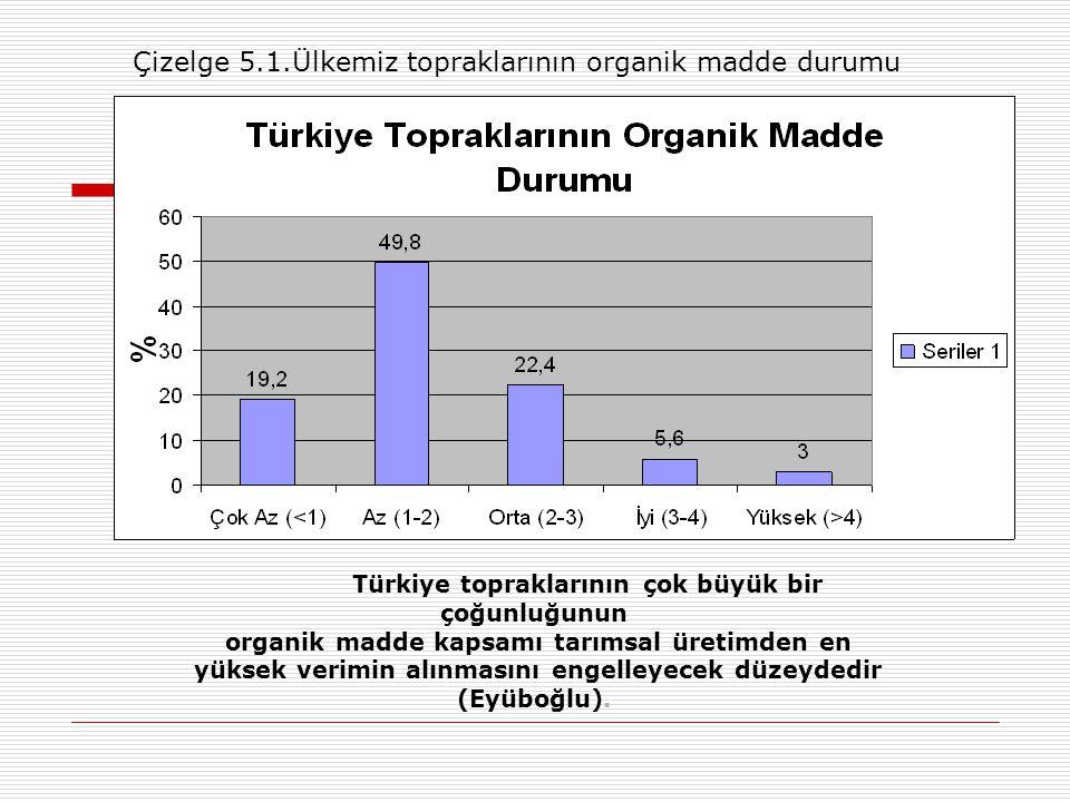 Türkiye topraklarının çok büyük bir çoğunluğunun organik madde kapsamı tarımsal üretimden en yüksek verimin alınmasını engelleyecek düzeydedir (Eyüboğlu).