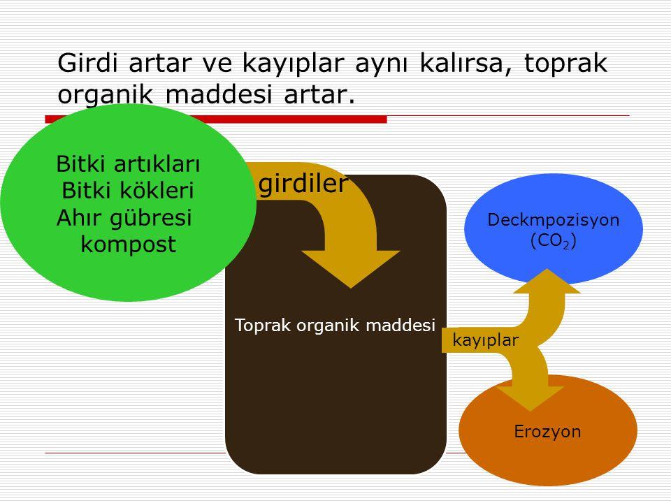 Deckmpozisyon (CO 2 ) Erozyon Girdi artar ve kayıplar aynı kalırsa, toprak organik maddesi artar.