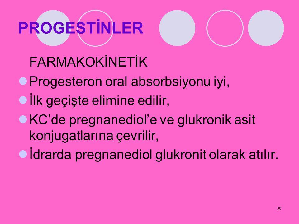 30 PROGESTİNLER FARMAKOKİNETİK Progesteron oral absorbsiyonu iyi, İlk geçişte elimine edilir, KC'de pregnanediol'e ve glukronik asit konjugatlarına çe