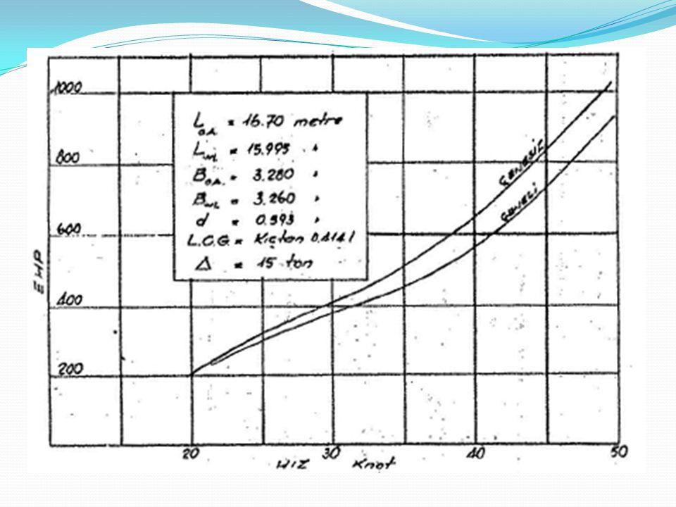 Grafiğe göre çene trizinin bulunması sebebiyle güçte yaklaşık % 12-15 arasında bir azalma görülmektedir ki bu çok önemli bir farktır.