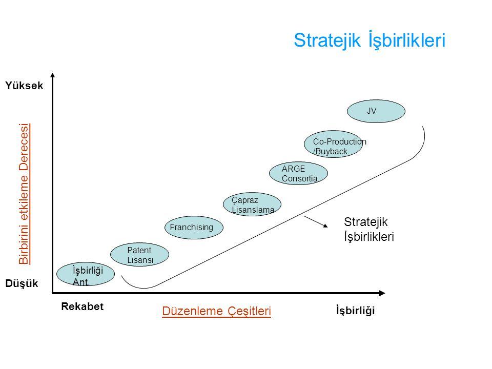 Stratejik İşbirlikleri Düşük Yüksek Rekabet İşbirliği Düzenleme Çeşitleri Birbirini etkileme Derecesi İşbirliği Ant. Patent Lisansı Franchising Çapraz