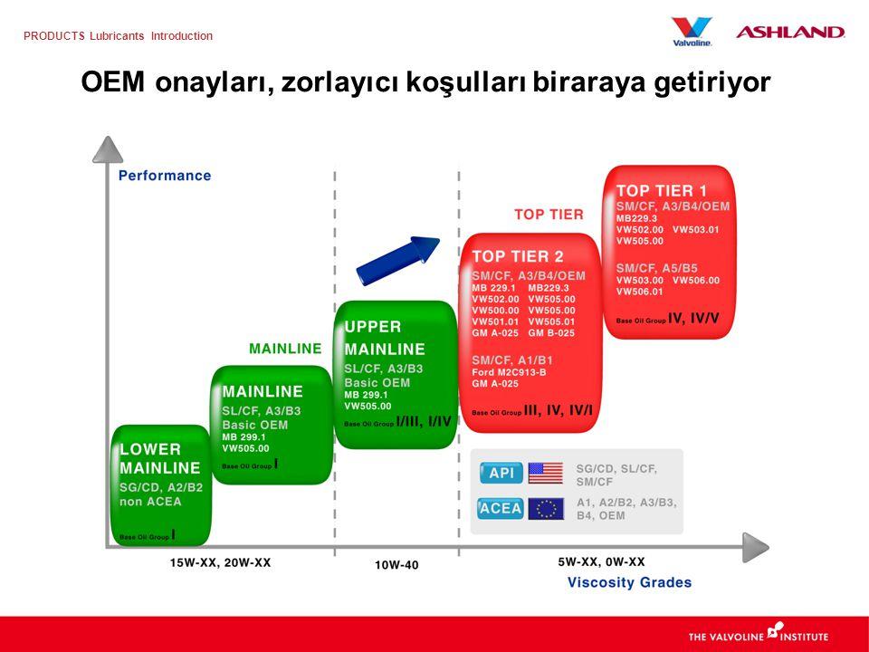PRODUCTS Lubricants Introduction OEM (Original Equipment Manufacturer – Orijinal Ekipman İmalatçıları), motor yağı ile ilgili farklı beklentiler talep etmektedir Farklı OEM ihtiyaçları, farklı madeni yağ beklentileri yaratmaktadır Farklı motor tasarımları ve teknolojileri Değişken malzemeler Farklı öncelikler ve konular –Yakıt ekonomisi (Fuel Economy = FE) –Motor yıpranması –Emisyonlar –Çevresel gereksinimler –Ürünlerin karışımı