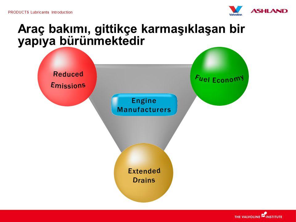 PRODUCTS Lubricants Introduction Fabrika İlk Dolumu Her imalatçı (OEM) motor performansı şartnameleri oluşturur –Sanayi ve servis dolumu şartnameleri –Motor Teknolojisi ve Özel Gereksinimler –Ek bir in-house testi –İmalatçı şartnameleri pazarı segmentlere ayırır İmalatçılar (OEM) yüksek performans motor yağını talep ediyor –Daha düşük viskozite dereceli (OW-XX ve 5W-XX) –Artan yüksek kalite bazyağı kullanımı API Grubu III ve IV bazyağlar –Satış Sonrası Servis gereksinimleri