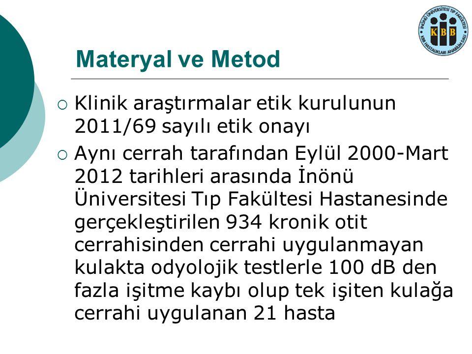Materyal ve Metod  Klinik araştırmalar etik kurulunun 2011/69 sayılı etik onayı  Aynı cerrah tarafından Eylül 2000-Mart 2012 tarihleri arasında İnön