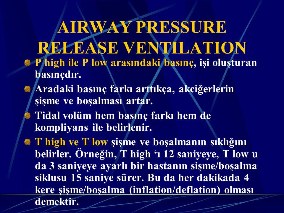 AIRWAY PRESSURE RELEASE VENTILATION P high ile P low arasındaki basınç, işi oluşturan basınçdır.