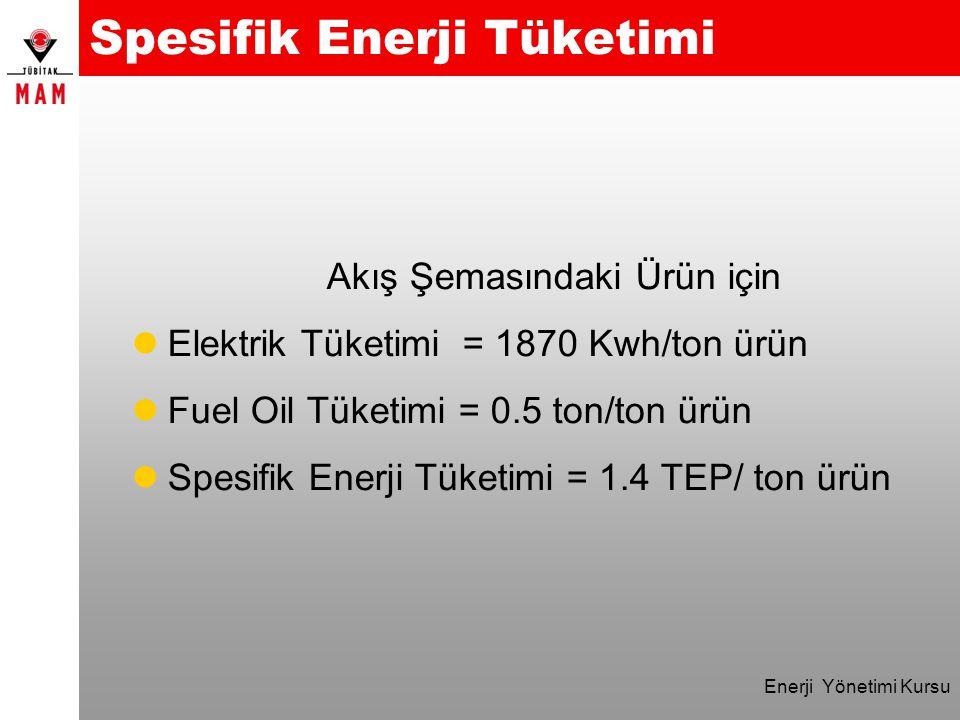 Enerji Yönetimi Kursu Spesifik Enerji Tüketimi Akış Şemasındaki Ürün için lElektrik Tüketimi = 1870 Kwh/ton ürün lFuel Oil Tüketimi = 0.5 ton/ton ürün