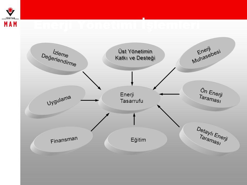 Enerji Yönetimi İşlemleri Enerji Tasarrufu Üst Yönetimin Katkı ve Desteği Enerji Muhasebesi Ön Enerji Taraması Detaylı Enerji Taraması Eğitim Finansma