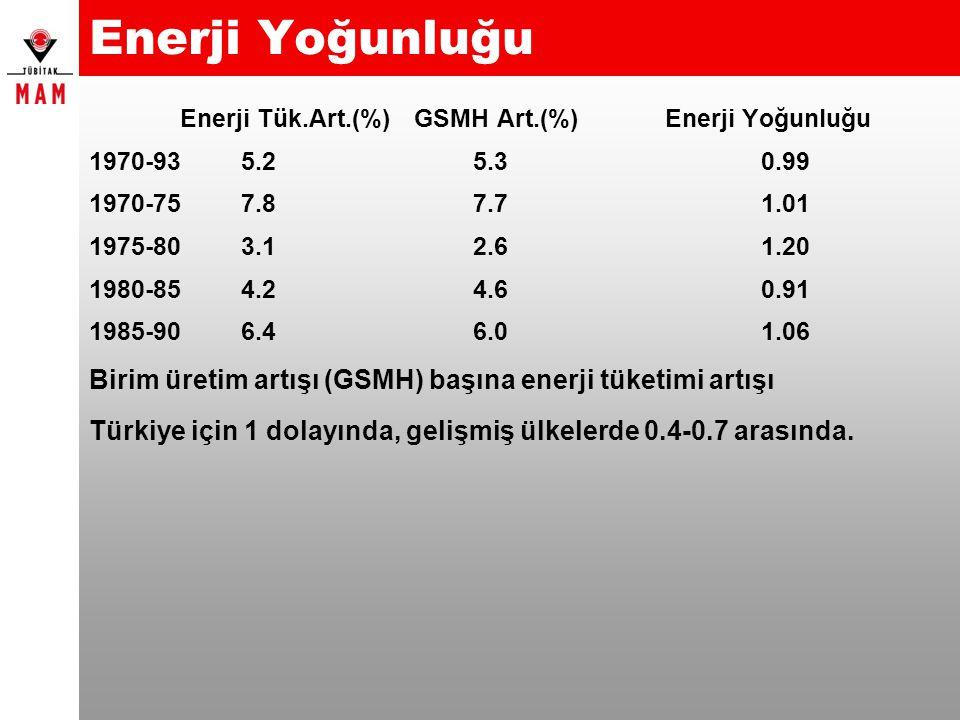 Enerji Yoğunluğu Enerji Tük.Art.(%) GSMH Art.(%)Enerji Yoğunluğu 1970-93 5.25.30.99 1970-75 7.87.71.01 1975-80 3.12.61.20 1980-85 4.24.60.91 1985-90 6