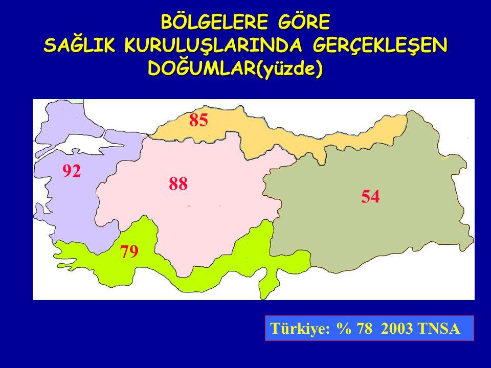 92 88 54 85 79 Türkiye: % 78 2003 TNSA BÖLGELERE GÖRE SAĞLIK KURULUŞLARINDA GERÇEKLEŞEN DOĞUMLAR(yüzde)
