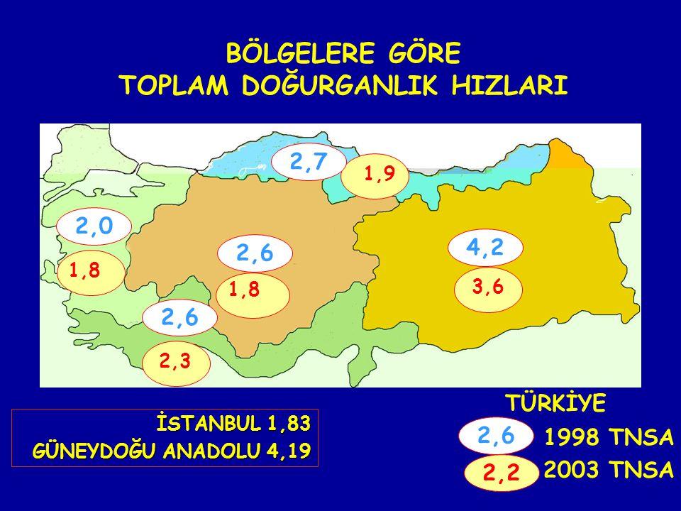BÖLGELERE GÖRE TOPLAM DOĞURGANLIK HIZLARI 1998 TNSA 2003 TNSA 1,8 2,3 1,8 3,6 1,9 İSTANBUL 1,83 GÜNEYDOĞU ANADOLU 4,19 GÜNEYDOĞU ANADOLU 4,19 TÜRKİYE