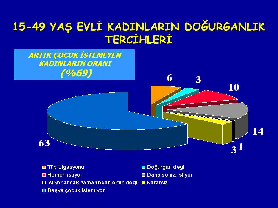 15-49 YAŞ EVLİ KADINLARIN DOĞURGANLIK TERCİHLERİ ARTIK ÇOCUK İSTEMEYEN KADINLARIN ORANI (%69)