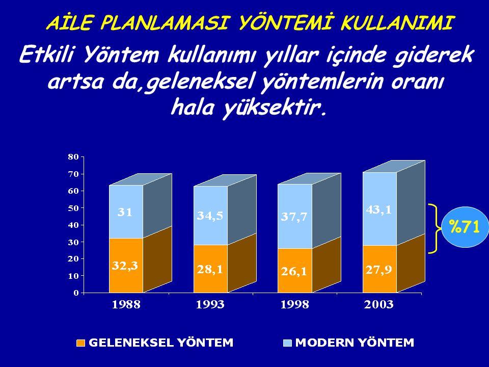 AİLE PLANLAMASI YÖNTEMİ KULLANIMI Etkili Yöntem kullanımı yıllar içinde giderek artsa da,geleneksel yöntemlerin oranı hala yüksektir. %71
