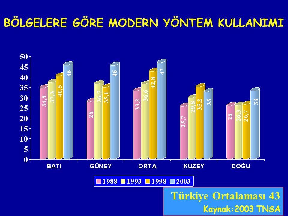 BÖLGELERE GÖRE MODERN YÖNTEM KULLANIMI Türkiye Ortalaması 43 Kaynak:2003 TNSA