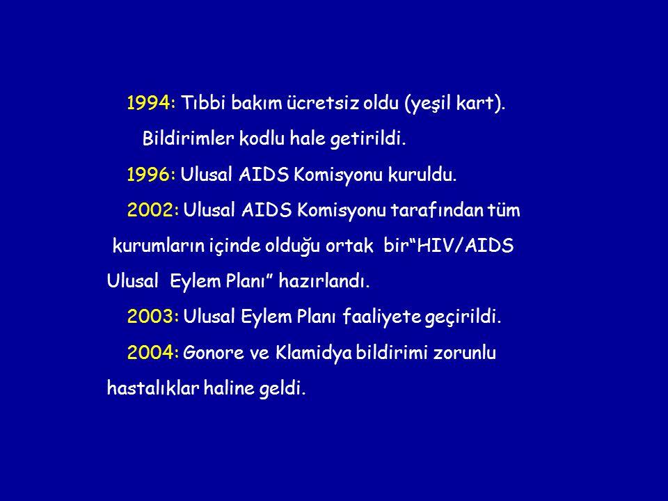 1994: Tıbbi bakım ücretsiz oldu (yeşil kart). Bildirimler kodlu hale getirildi. 1996: Ulusal AIDS Komisyonu kuruldu. 2002: Ulusal AIDS Komisyonu taraf