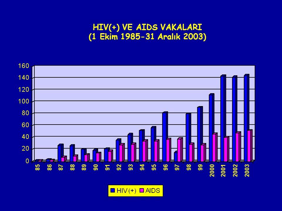HIV(+) VE AIDS VAKALARI (1 Ekim 1985-31 Aralık 2003)