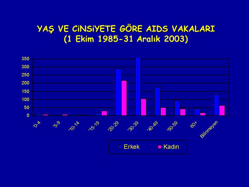 YAŞ VE CiNSiYETE GÖRE AIDS VAKALARI (1 Ekim 1985-31 Aralık 2003)