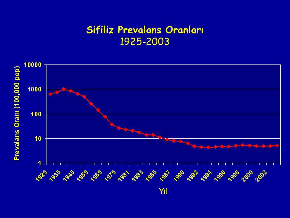 Sifiliz Prevalans Oranları 1925-2003