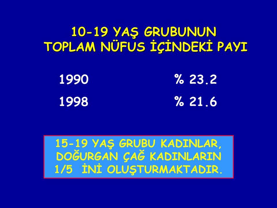 10-19 YAŞ GRUBUNUN TOPLAM NÜFUS İÇİNDEKİ PAYI 15-19 YAŞ GRUBU KADINLAR, DOĞURGAN ÇAĞ KADINLARIN 1/5 İNİ OLUŞTURMAKTADIR. 1990 % 23.2 1998 % 21.6