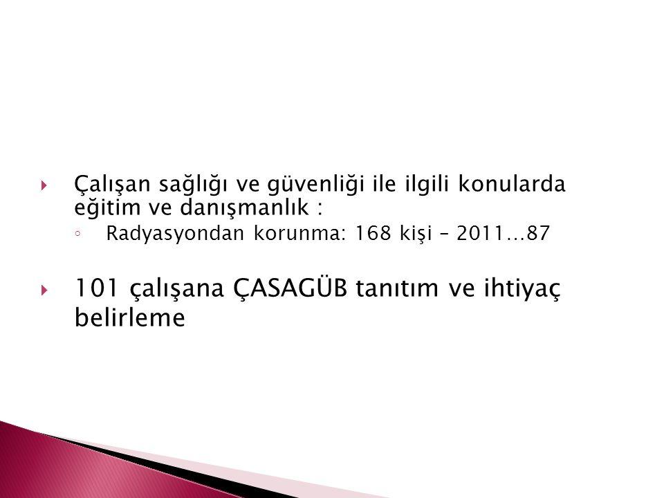  toplam personel sayısı: 3866 kişi  dosyası olan kişi sayısı: 2205 kişi  1661 kişinin sağlık dosyası yok!