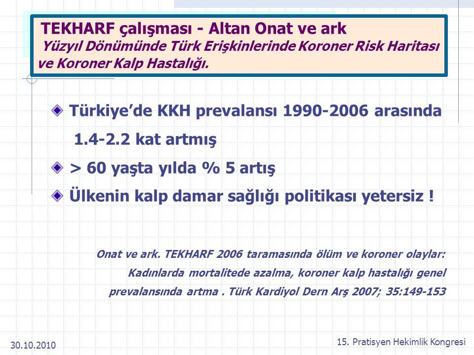 30.10.2010 15. Pratisyen Hekimlik Kongresi Türkiye'de KKH prevalansı 1990-2006 arasında 1.4-2.2 kat artmış > 60 yaşta yılda % 5 artış Ülkenin kalp dam