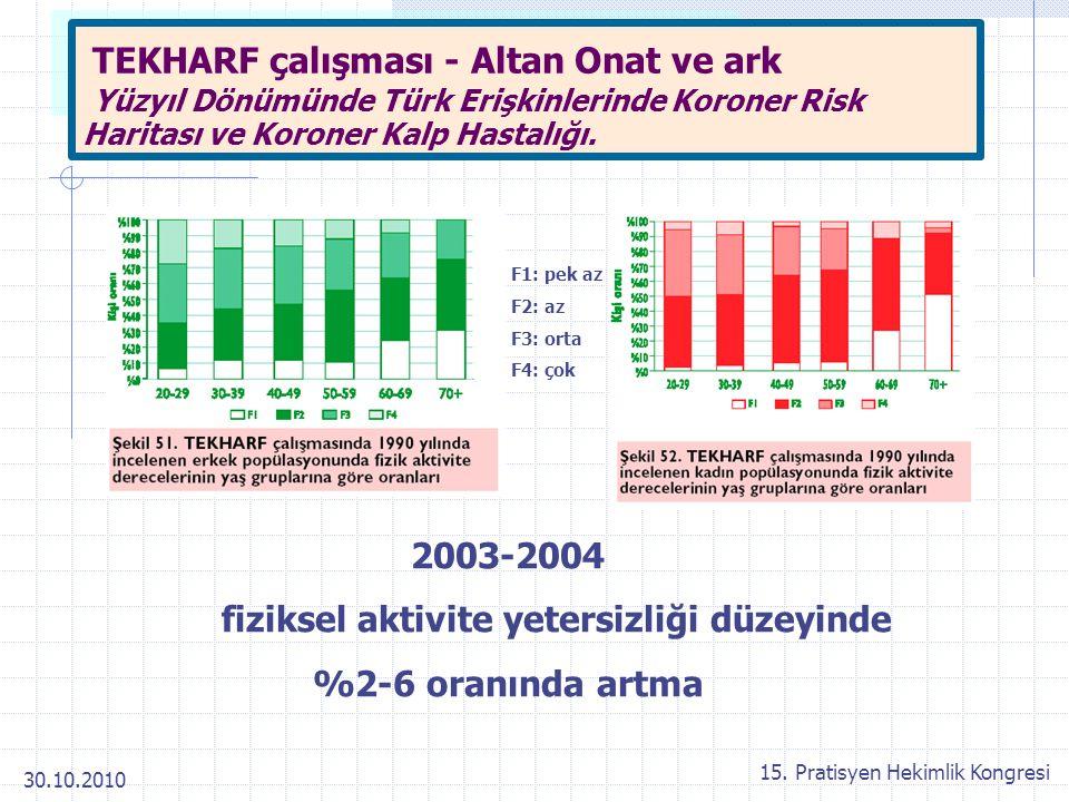 30.10.2010 15. Pratisyen Hekimlik Kongresi F1: pek az F2: az F3: orta F4: çok 2003-2004 fiziksel aktivite yetersizliği düzeyinde %2-6 oranında artma T