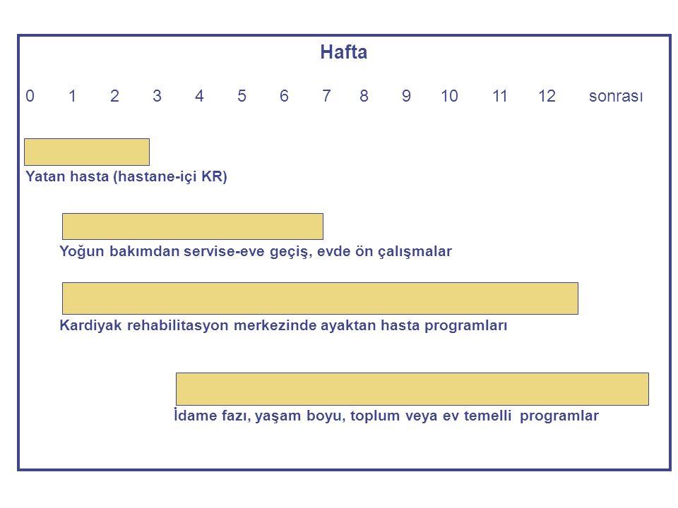 Hafta 0 1 2 3 4 5 6 7 8 9 10 11 12 sonrası Yatan hasta (hastane-içi KR) Yoğun bakımdan servise-eve geçiş, evde ön çalışmalar Kardiyak rehabilitasyon m