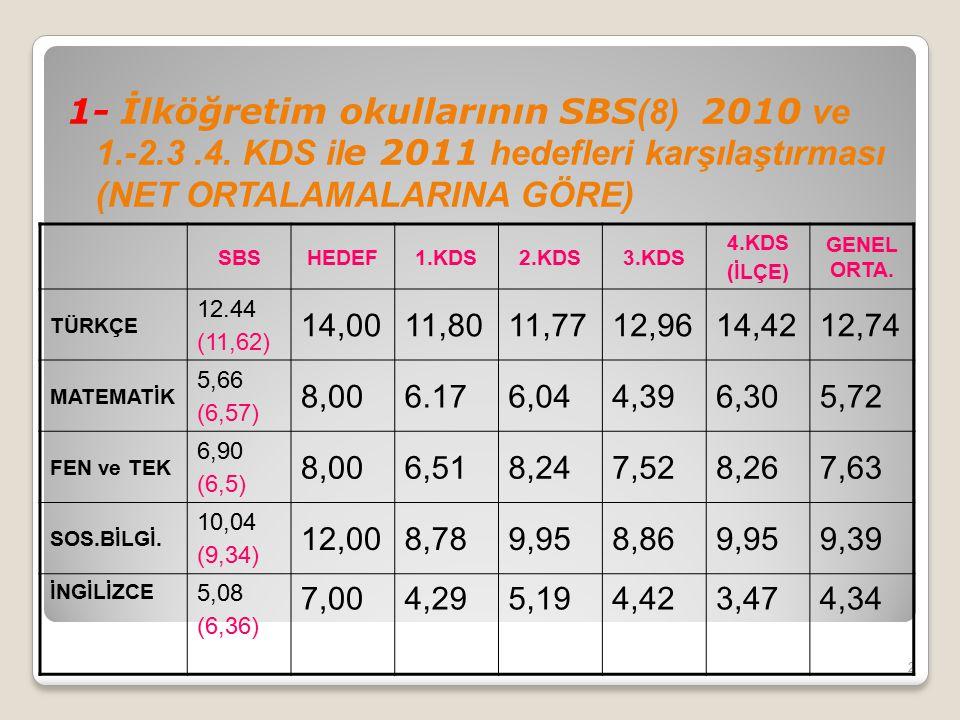 2- İlköğretim okullarının SBS (8) 2010 ve 1.-2.3 KDS il e 2011 hedefleri karşılaştırması (PUAN ORTALAMALARINA GÖRE) 3 SBSHEDEF1.KDS2.KDS3.KDS 4.KDS (İlçe) YILLIK ORT.
