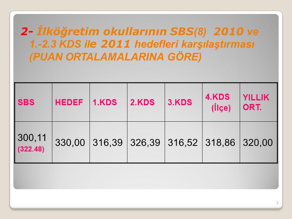 2- İlköğretim okullarının SBS (8) 2010 ve 1.-2.3 KDS il e 2011 hedefleri karşılaştırması (PUAN ORTALAMALARINA GÖRE) 3 SBSHEDEF1.KDS2.KDS3.KDS 4.KDS (İ