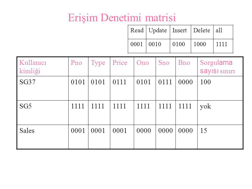 Erişim Denetimi matrisi Kullanıcı kimliği PnoTypePriceOnoSnoBno Sorgu lama sayısı sınırı SG370101 0111010101110000100 SG51111 yok Sales0001 0000 15 ReadUpdateInsertDeleteall 00010010010010001111