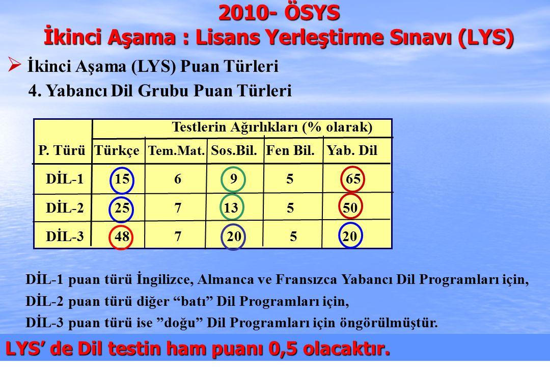 2010-ÖSYS Sunum, İstanbul 29 Ağustos 2009 Testlerin Ağırlıkları (% olarak) P.