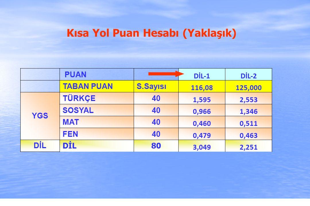 2010-ÖSYS Sunum, İstanbul 29 Ağustos 2009 Kısa Yol Puan Hesabı (Yaklaşık) PUAN DİL-1DİL-2 TABAN PUANS.Sayısı 116,08125,000 YGS TÜRKÇE40 1,5952,553 SOSYAL40 0,9661,346 MAT40 0,4600,511 FEN40 0,4790,463 DİL 80 3,0492,251